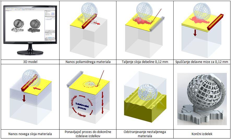 Tehnologija 3D tiska